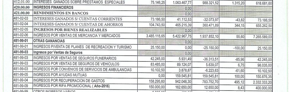 Presupuesto Ingresos / Egresos CAPPOUCLA